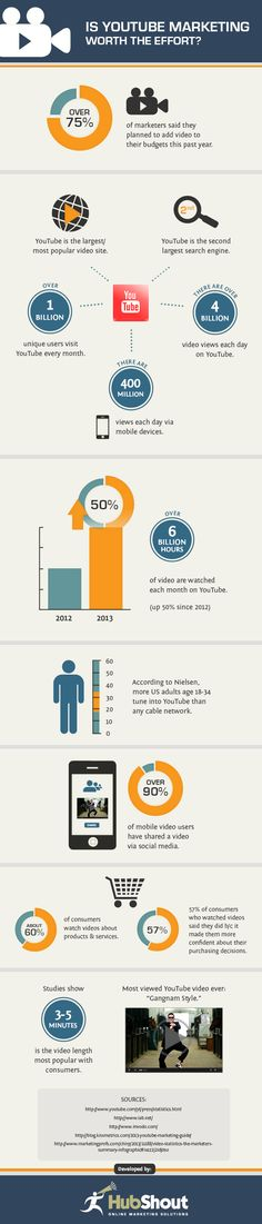 Is #YouTube Marketing Worth the Effort? - #SocialMedia #Infographic