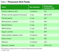 Boomer Health: The Importance of Potassium - Today's Dietitian Magazine
