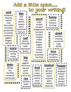 Synonyms for writing anchor chart - Synonyms for writing poster anchor chart *Interactive Notebooks* Working with Chart in addition to Topographical Atlases Writing Posters, Writing Anchor Charts, Book Writing Tips, Synonyms Anchor Chart, Writing Journals, Grammar Posters, Writing Characters, Writing Lessons, Writing Process