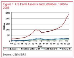 The early 80s saw a jump in US Farm Assets and Liabilities