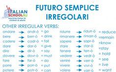 Futuro semplice irregolari pt.3 Italian grammar