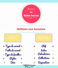 Infographie pour comprendre et retenir comment commencer un bullet journal ! Lisez mon guide complet sur lutetiaflaviae.com !