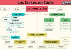 Imagen Social Studies, Spanish, The Past, School, Travel, Studying, Manual, David, Notes