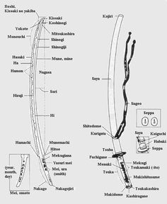 Muso Shinden Ryu Iaido - has terminology and Sei Tei Gata form list