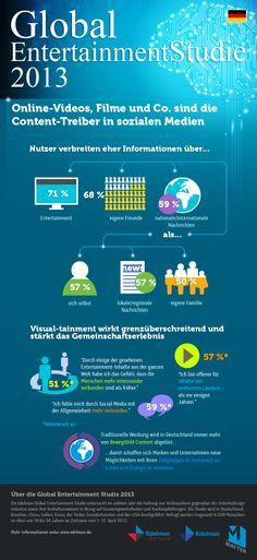 Online-Videos, Filme und Co. sind die Content-Treiber in sozialen Medien! Global #Studie 2013. #Infografik