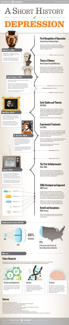 A Short History of Depression (http://www.depressionconnect.com/) This would have been great for my History and Systems of Psychology class! Easy to visualize.