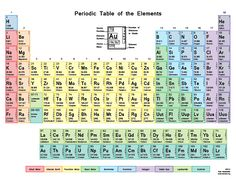printable periodic tables for color printable periodic table with electron shells 2015