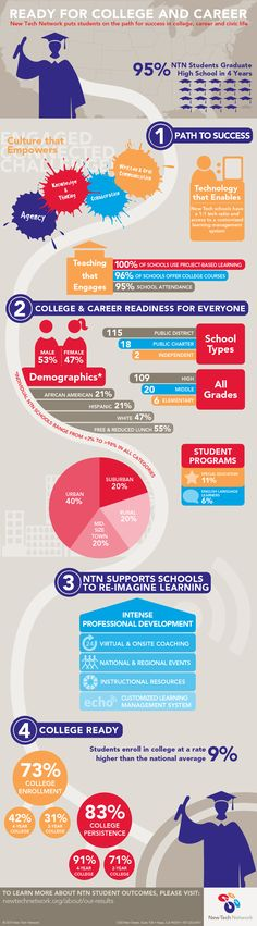 2014 Student Outcomes Infographic : Schools with 1:1 and project based learning via New Tech Network