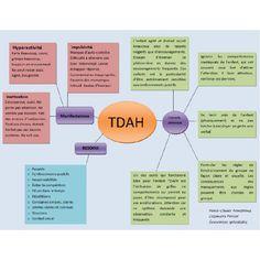 Aide-mémoire sur le TDAH : manifestations, conseils généraux, besoins.