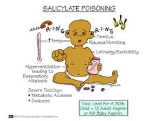 Salicylate Poisoning Also called salicylism and can be acute or chronic. Aspirin overdose has potentially serious consequences, sometimes leading to significant morbidity and death. Patients with mild intoxication frequently have nausea and vomiting, abdominal pain, lethargy, tinnitus, and dizziness.