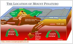 Mount Pinatubo Diagram // I remember doing a project on Mt. Pinatubo =D //