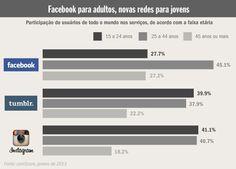 Por que os adolescentes estão cansando do Facebook?