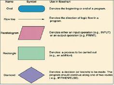 Use of Symbols in Agile Flowcharts, Read more: http://bit.ly/LFXV5K