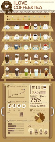 I Love Coffee & Tea infographic Coffee Is Life, I Love Coffee, My Coffee, Coffee Creamer, Coffee Lovers, Vino Y Chocolate, Chocolate Coffee, Cafe Menu, Deco Cafe