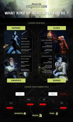 Dragon Age Inquisition - Character Creation Chart