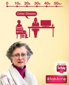 If you thought you or your child were safe from being diagnosed with celiac disease at a certain age, you may be surprised by this video from Schar expert Dr. Anne!