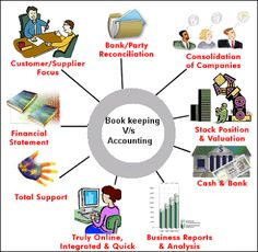 Bookkeeping accounting outsourcing India provide on an outsource foundation Bookkeeping and Accounting services to small and average sized businesses with various Bookkeeping http://practiceeye.com/whyus.php # bookkeepingaccountingoutsourcingIndia #BookkeepingoutsourcingIndia