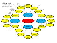ZÁŘÍ - JDEME DO ŠKOLKY Myšlenková mapa okruhů pro integrovaný blok - ppt stáhnout Educational Activities, Jdm, Homeschool, Diagram, Teaching, English, Ideas, Day Planners, Teaching Materials