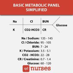 Basic Metabolic Panel Simplified - QD Nurses
