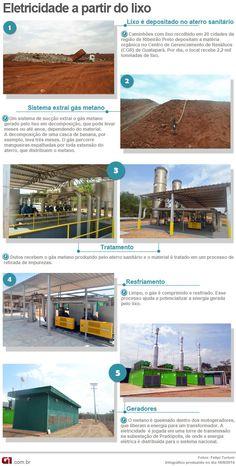 Infográfico energia a partir do lixo (Foto: Arte/G1)