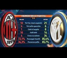 Dominer n'est pas gagner mais l'Inter a marché sur Milan qui n'a fait que subir les 3/4 du temps. #fcim #inter #derby #milaninter #stats #statistiques #matchday #seriea #italia #football