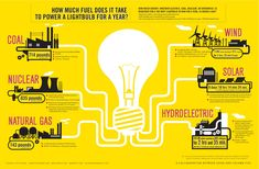 did you know how much fuel it takes to power a lightbulb?