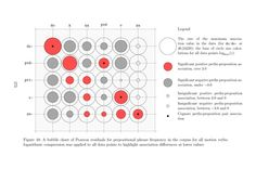 From dissertation manuscript: representing the strength of accociations between prefixes and prepositional phrases. The size of the circle represents the absolute value of the strength. The color represents the direction of association: red signifies positive association, gray siginifies negative association (dissociation). (2012, LaTeX)