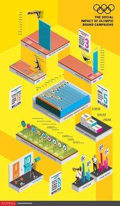 Infografica olimpica sulla comunicazione dei principali sponsor dei giochi di #Londra2012