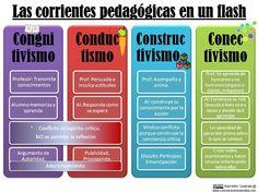 Las corrientes pedagógicas: constructivismo, conductismo, cognitivismo y conectivismo.