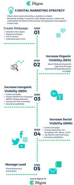5 digital marketing strategy 2017