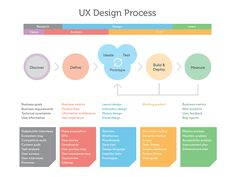 A diagram to help customers, coworkers, and others better understand the UX design process, and ultimately what it is I do all day. Wrote a bunch about it on my blog (http://blog.chriskobar.com/pos...