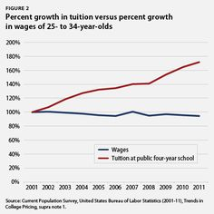 Median weekly earnings for 25- to 34-year-olds have fallen 5 percent since 2001. The result is that young adults are less able to pay their student loan debt even as the amount they owe balloons with rising tuition, making it difficult to afford college at a time when a college education is a necessity.
