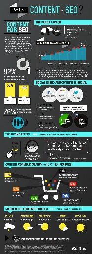 Why #ContentMarketing for #SEO? #infographic #yvlcm