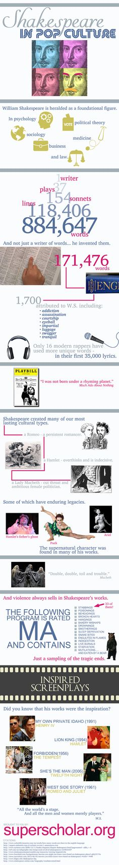 Shakespeare in Pop Culture | Super Scholar