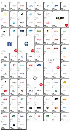 Interbrand's Best Global Brands, the definitive listing of the world's most valuable company brands, has released their latest listing – the top ten have s