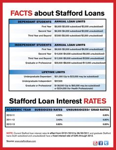 Stafford Loan Frequently Asked Questions | College Loan ...