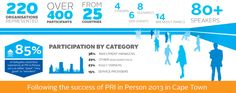 PRI in Person 2014 - Event Summary | Online Registration by Cvent