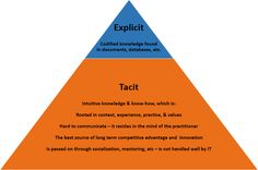 Different types of knowledge: explicit, tacit, and embedded