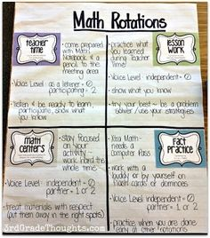 An anchor chart that explains Math rotations...this could be helpful to explain our W.I.S.E. rotations.