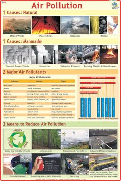 Get Air Pollution Chart at Wholesale price from largest Exporter, Manufacturer, Distributor and Supplier based in Delhi. Our Air Pollution Chart available in various size and range. Air Pollution Facts, Air Pollution Project, Water Pollution, Water Cycle Chart, Soil Conservation, Nitrogen Cycle, Carbon Cycle, Ozone Layer, Greenhouse Effect