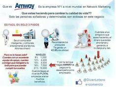 Nutrilite, Amway Business, Marketing, Entrepreneur, Amway Products, How To Plan, Productivity, Eco Friendly Homes, Plan De Travail