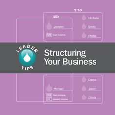 Get advice from some of doTERRA& top leaders about how to structure your business. Doterra Blog, Doterra Essential Oils, Business Planning, Business Tips, Business Marketing, Doterra Wellness Advocate, Aromatherapy, Advice, Essentials