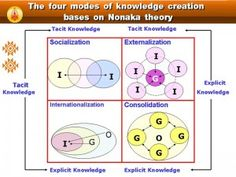 Knowledge managment _ Nonaka