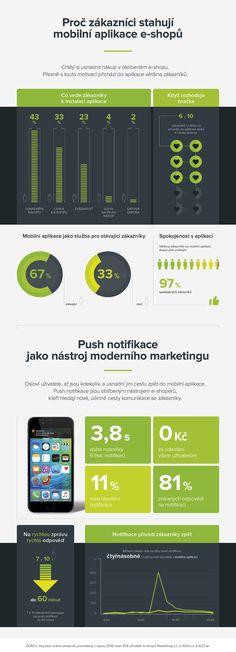 Infografika: Proč zákazníci nakupují přes mobilní aplikace : Marketing journal