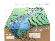 AS-Formation of meanders and ox-bow lakes – Geography is easy Earth Science Lessons, Earth And Space Science, Earth From Space, Science And Nature, Geography Activities, Physical Geography, Physical Science, Gcse Geography, Geography Lessons