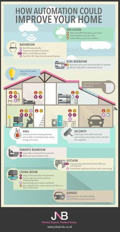 Home automation is becoming increasingly popular thanks to convenience, security and money saving opportunities it can provide. This infographic from JNB Aerials shows just a few of the ways you could improve your home through automation. Home Design, Web Design, Home Security Tips, Home Security Systems, Knx Home Automation, Smart Home Ideas, Home Renovation, Home Remodeling, Kitchen Remodeling