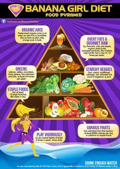 The Banana Girl Food Pyramid ! Low fat raw vegan, frutarian, frugivore food pyramid