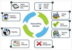 medical biller duties Online Medical Billing and Coding Schools Medical Coder, Medical Billing And Coding, Medical Careers, Medical Assistant, Coding Jobs, Coding Classes, Health Information Management, Better Books, Learn To Code