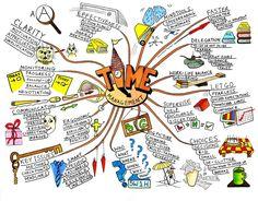 «Интеллект-карта», «карта мыслей», «ментальная карта», «mind map» – всё это…