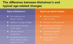 The Difference #alzheimers #tgen #mindcrowd www.mindcrowd.org